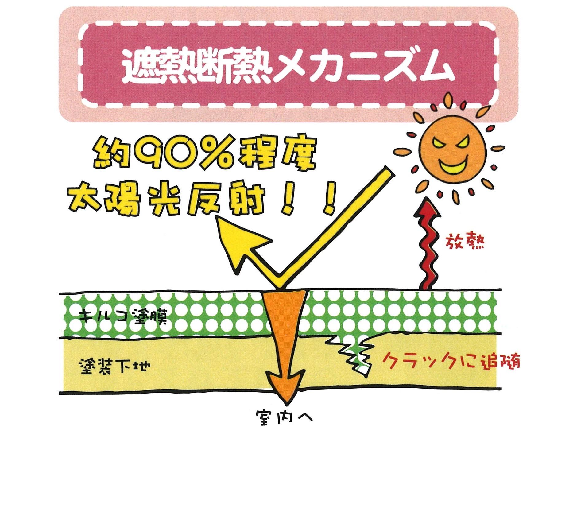 (株)シンマテリアルワン「キ・ル・コ」の遮熱断熱メカニズムのイラスト
