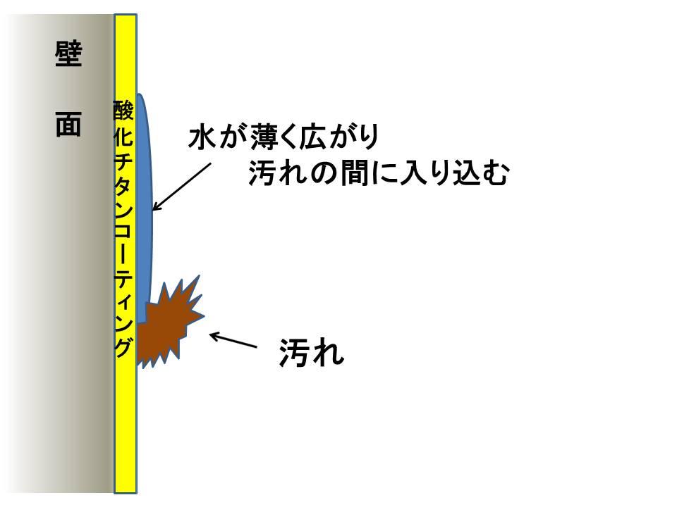 光触媒親水性効果5