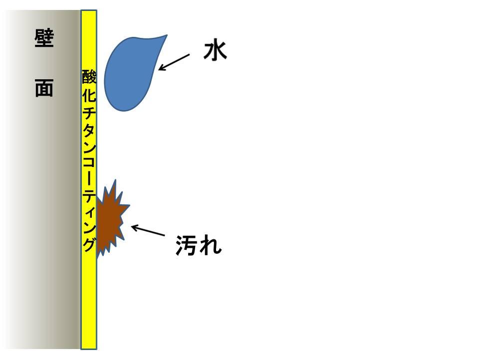 光触媒親水性効果4