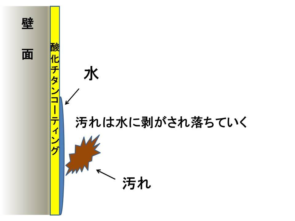 光触媒親水性効果6