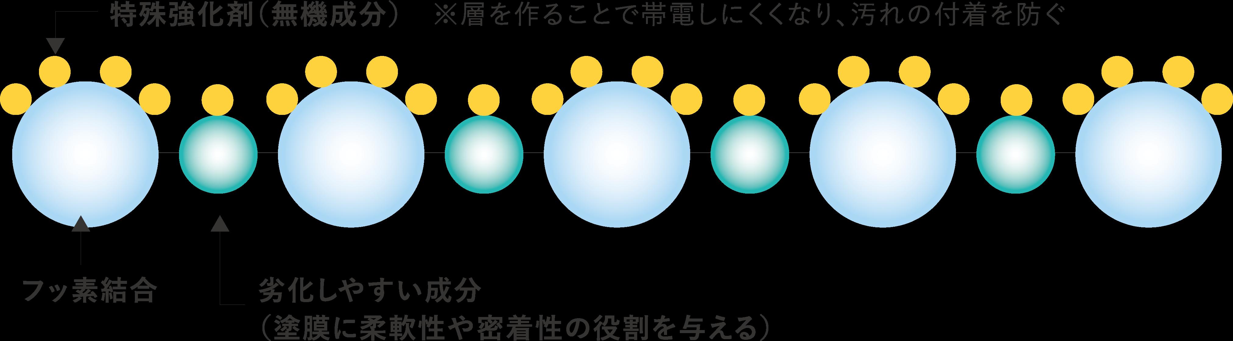 フッ素樹脂の表面に無機成分(特殊強化剤)を固着