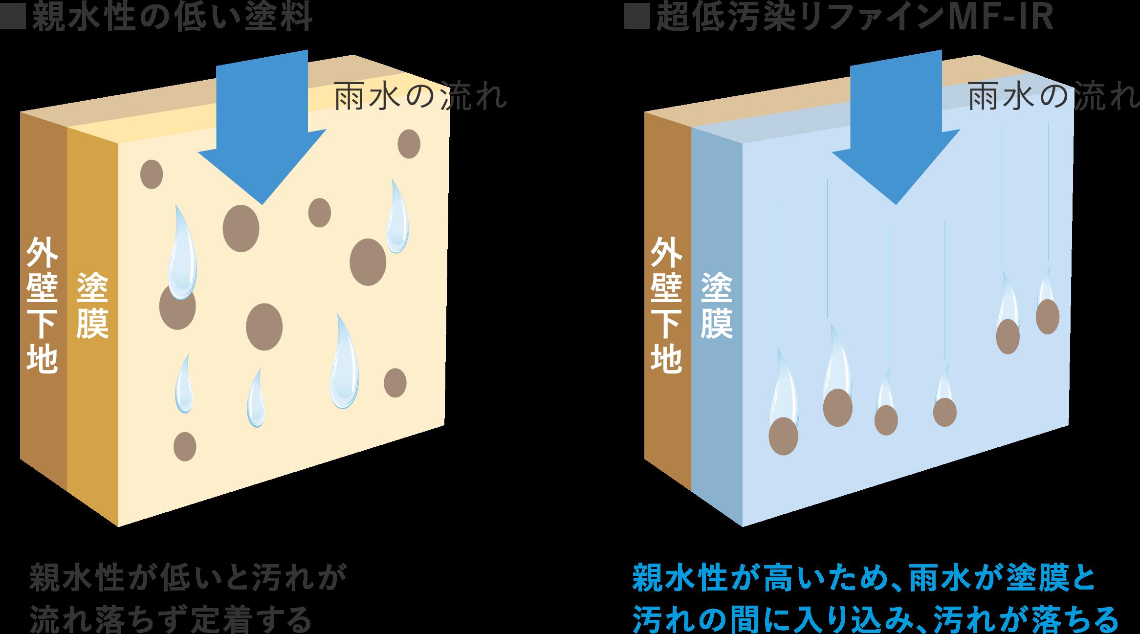 無機成分(特殊強化剤)の持つ超親水性