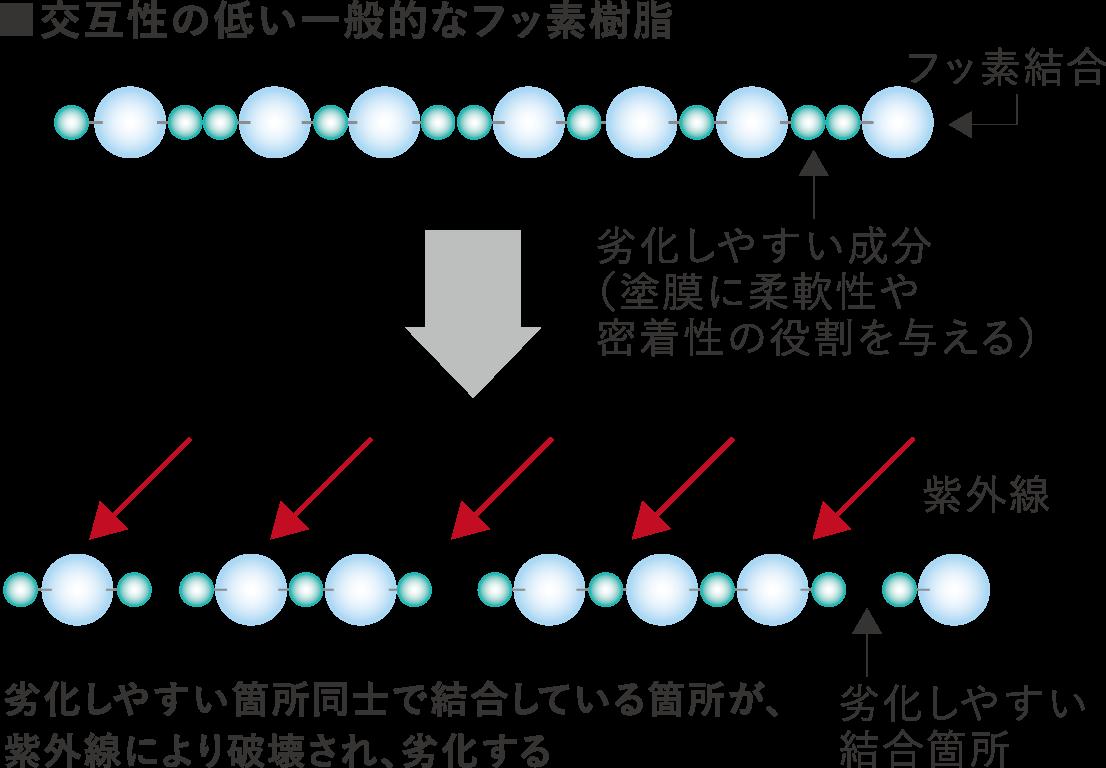 交互性の低い一般的なフッ素樹脂